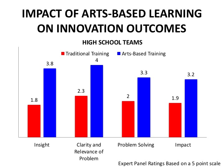 Impact of Arts-Based Learning on Innovation Outcomes